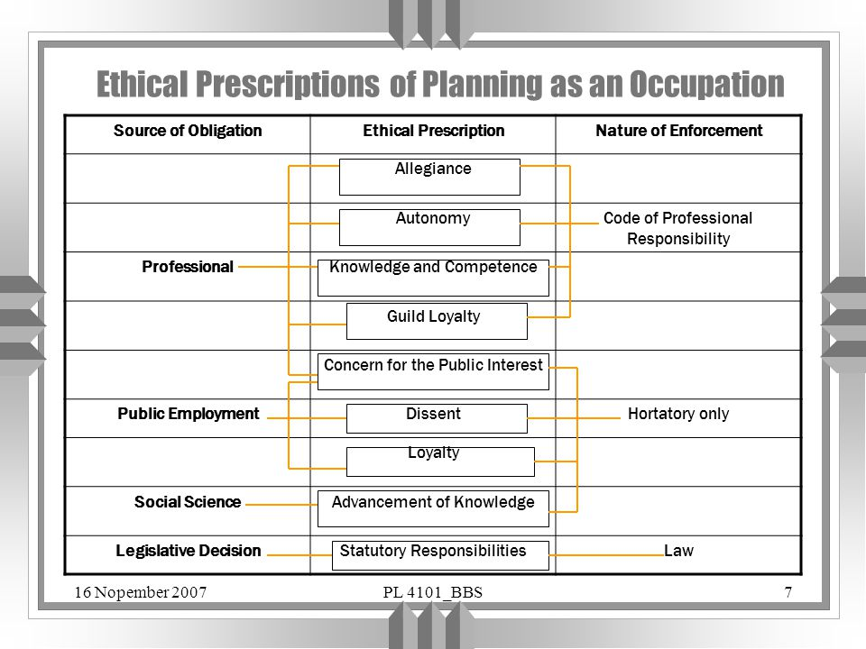 Ethical Prescriptions of Planning as an Occupation