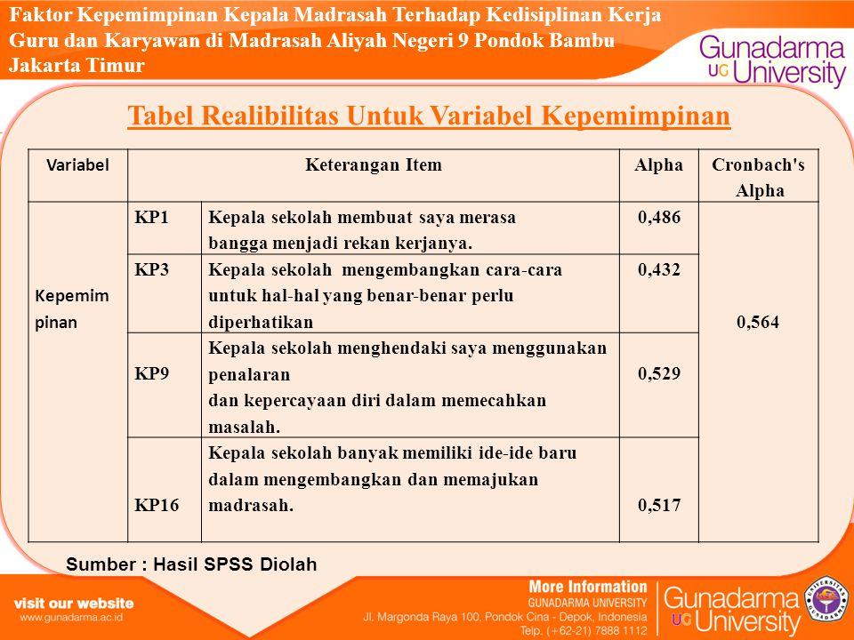 Tabel Realibilitas Untuk Variabel Kepemimpinan
