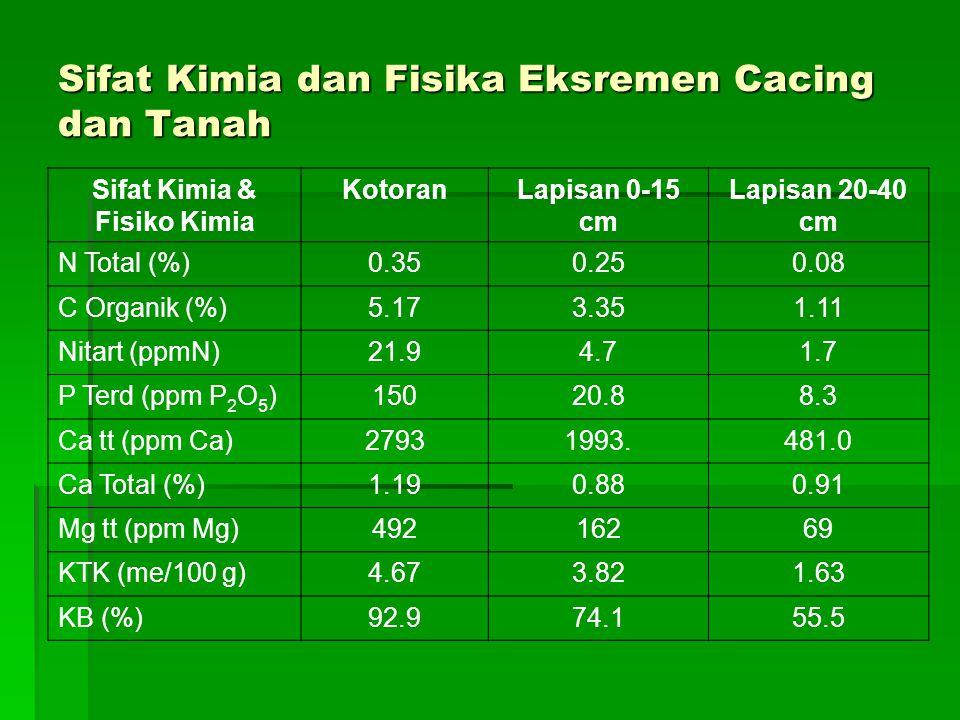 Sifat Kimia dan Fisika Eksremen Cacing dan Tanah