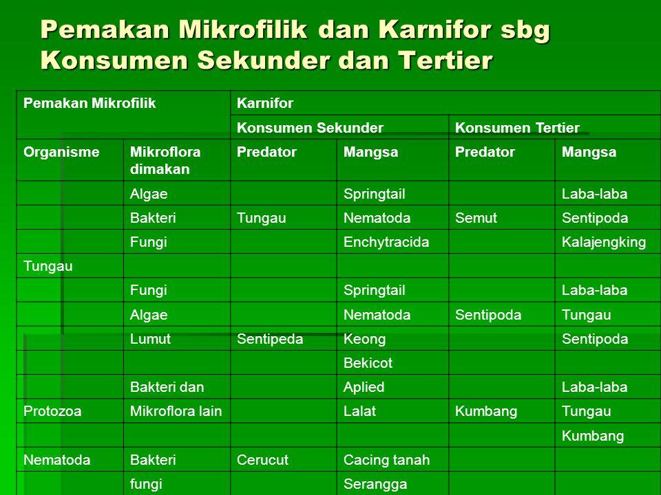 Pemakan Mikrofilik dan Karnifor sbg Konsumen Sekunder dan Tertier