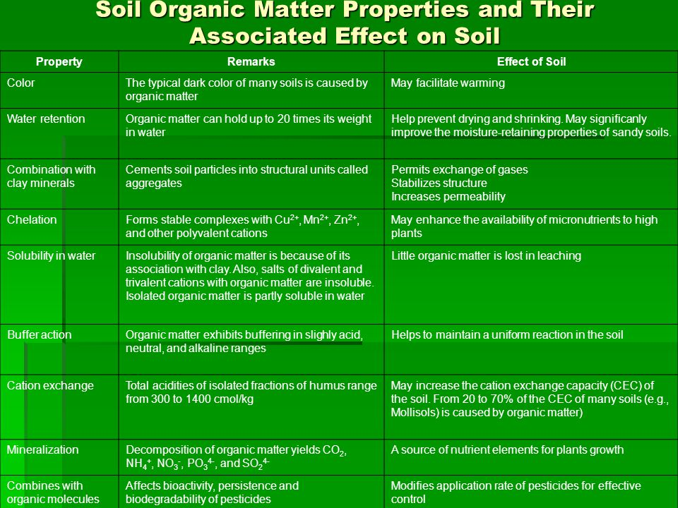 Soil Organic Matter Properties and Their Associated Effect on Soil