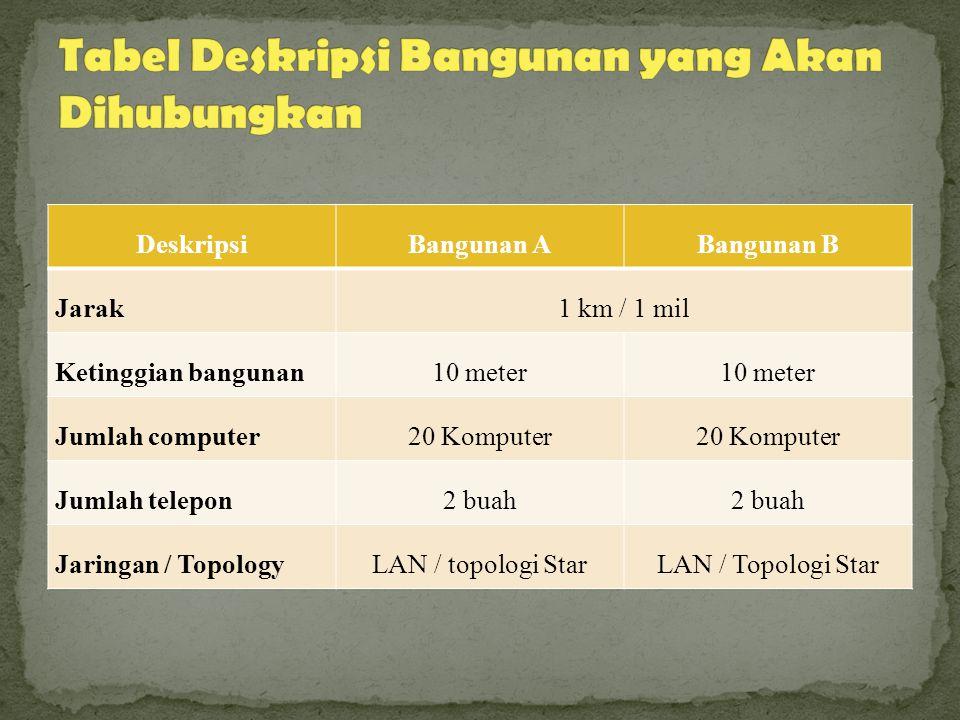 Tabel Deskripsi Bangunan yang Akan Dihubungkan