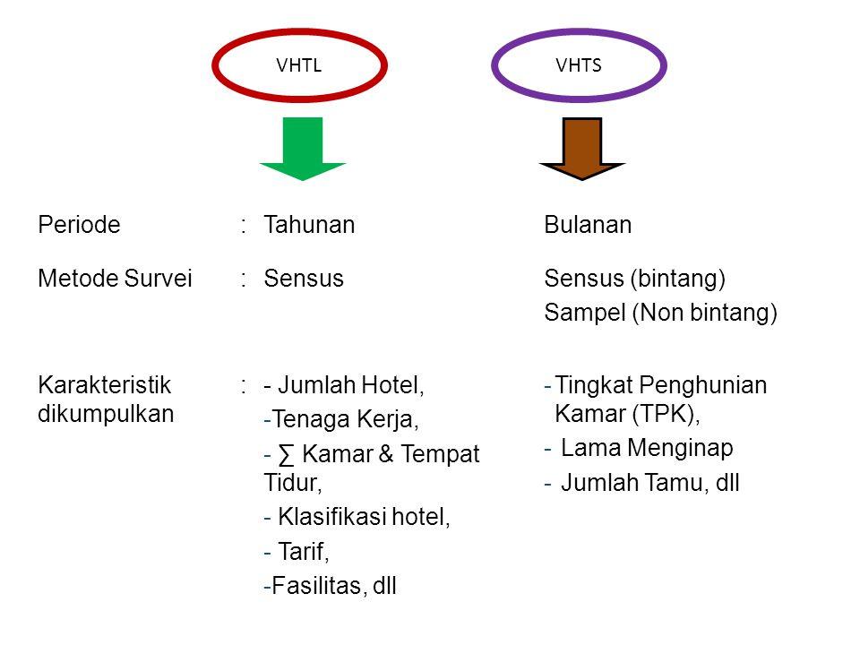 Karakteristik dikumpulkan - Jumlah Hotel, Tenaga Kerja,