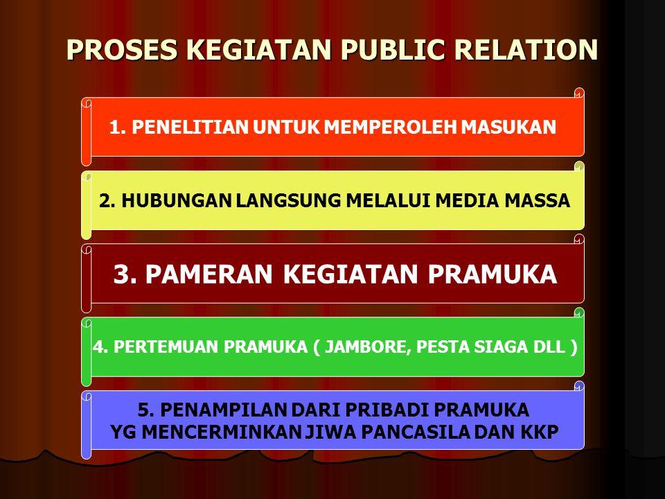 PROSES KEGIATAN PUBLIC RELATION