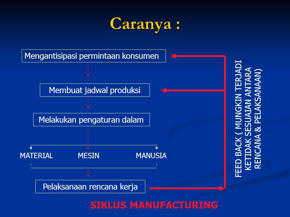 Caranya : SIKLUS MANUFACTURING Mengantisipasi permintaan konsumen
