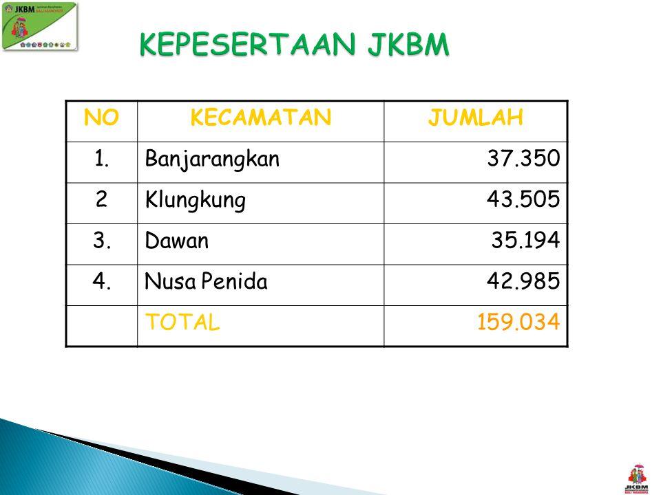 KEPESERTAAN JKBM NO KECAMATAN JUMLAH 1. Banjarangkan 37.350 2