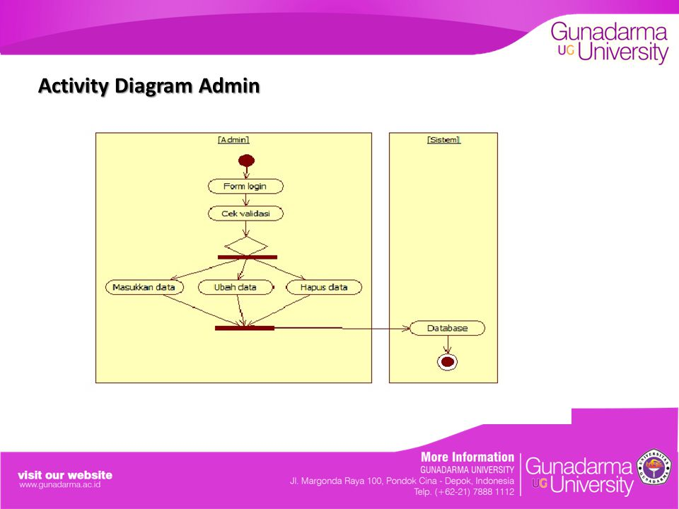 Activity Diagram Admin