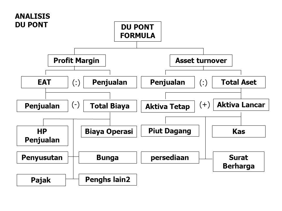 ANALISIS DU PONT DU PONT FORMULA. Profit Margin. Asset turnover. EAT. (:) Penjualan. Penjualan.