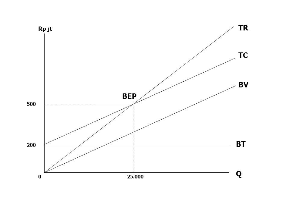 TR Rp jt TC BV BEP 500 BT 200 Q 25.000