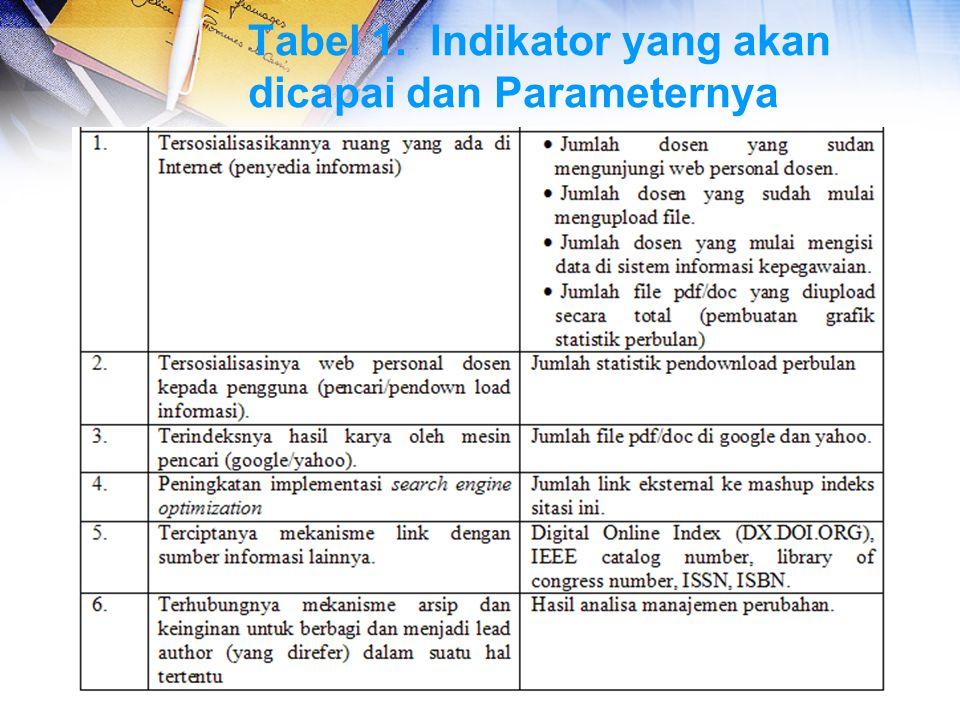 Tabel 1. Indikator yang akan dicapai dan Parameternya