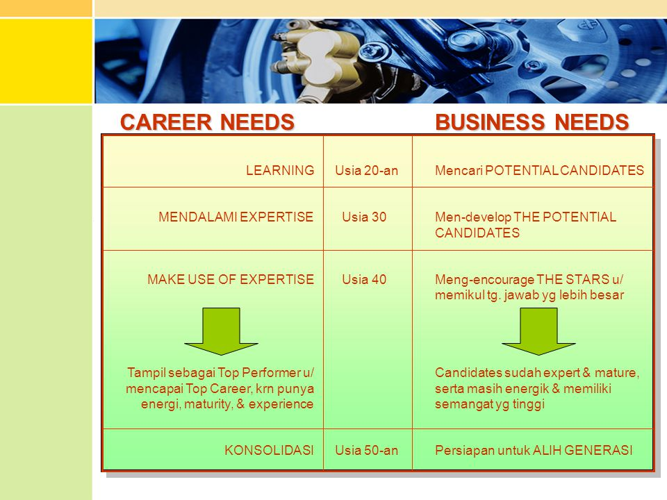 CAREER NEEDS BUSINESS NEEDS LEARNING MENDALAMI EXPERTISE