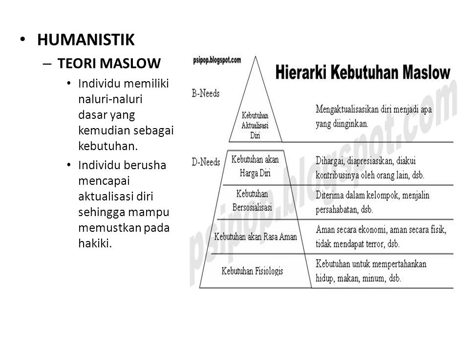 HUMANISTIK TEORI MASLOW