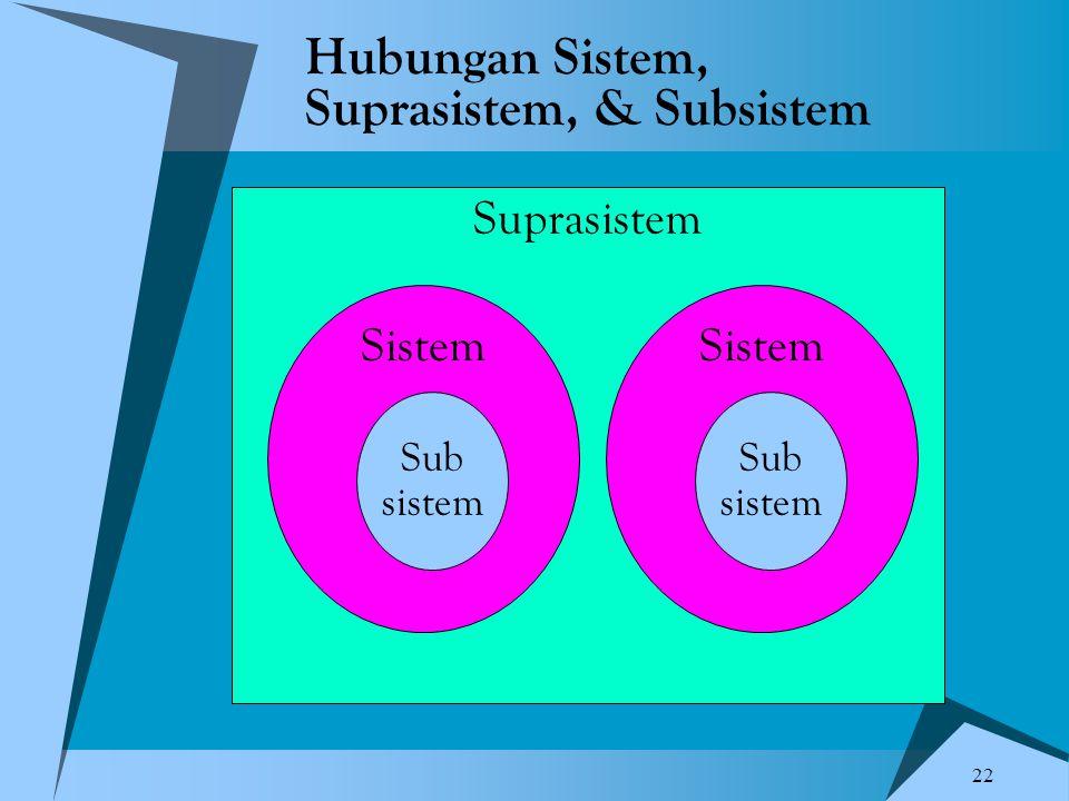Hubungan Sistem, Suprasistem, & Subsistem