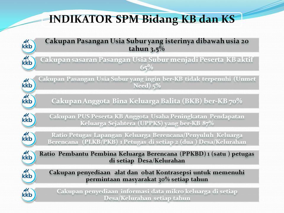 INDIKATOR SPM Bidang KB dan KS