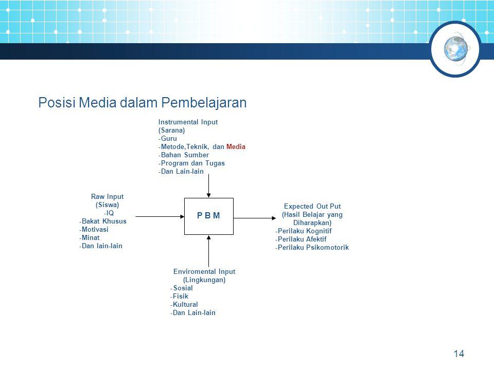 Enviromental Input (Lingkungan) (Hasil Belajar yang Diharapkan)