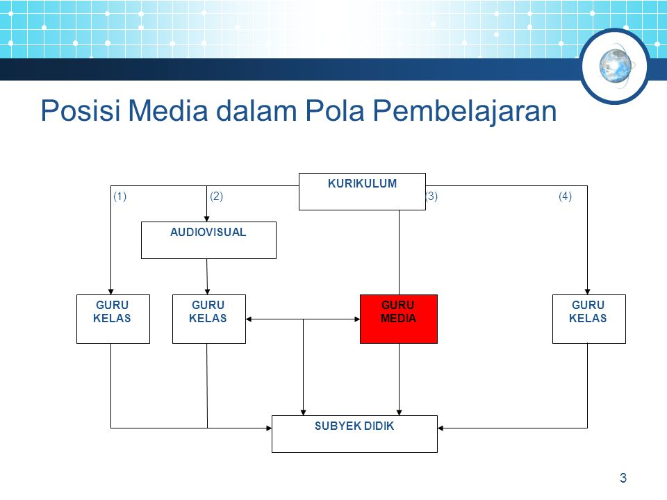 Posisi Media dalam Pola Pembelajaran