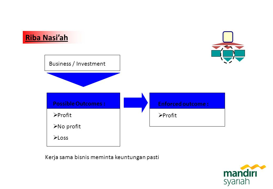 Riba Nasi'ah Business / Investment Possible Outcomes :
