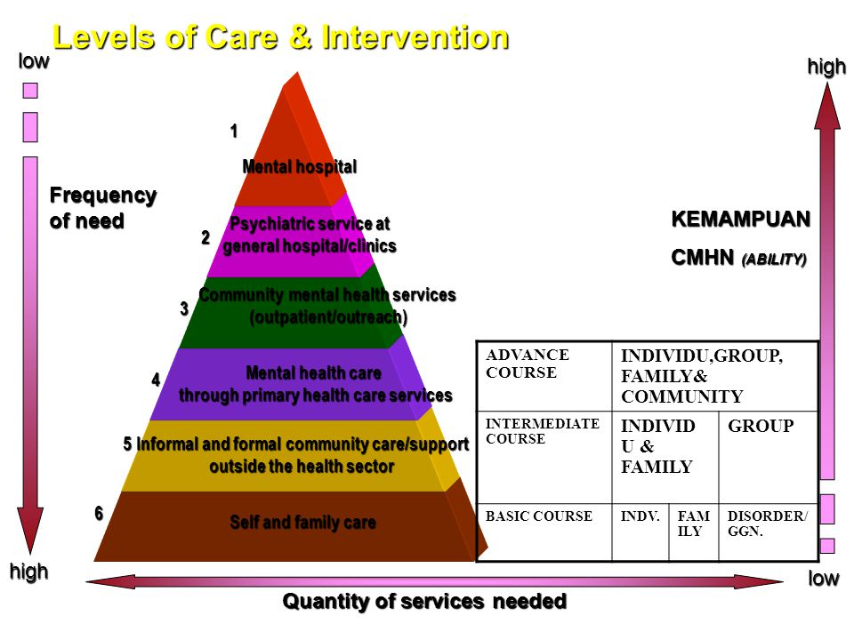 Levels of Care & Intervention