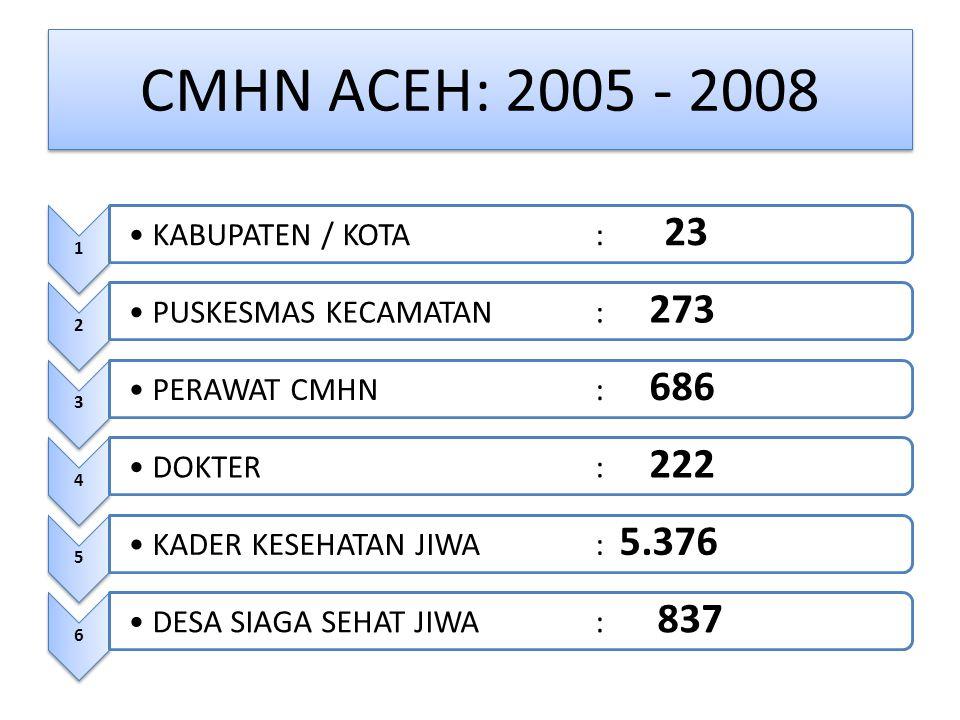CMHN ACEH: 2005 - 2008 KABUPATEN / KOTA : 23 PUSKESMAS KECAMATAN : 273