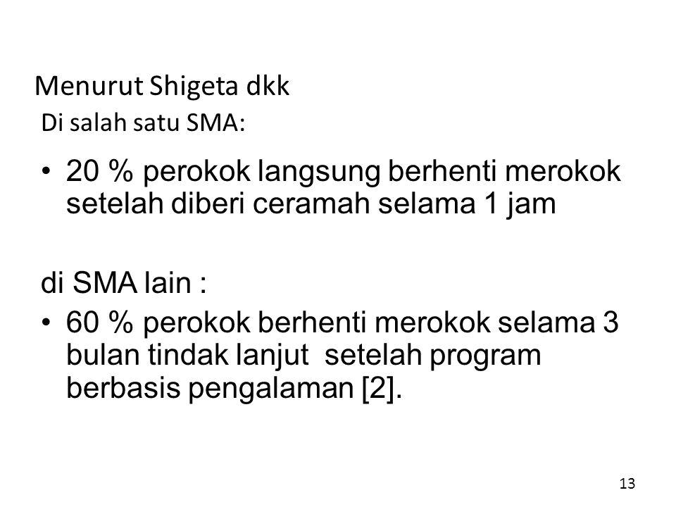 Menurut Shigeta dkk Di salah satu SMA: 20 % perokok langsung berhenti merokok setelah diberi ceramah selama 1 jam.