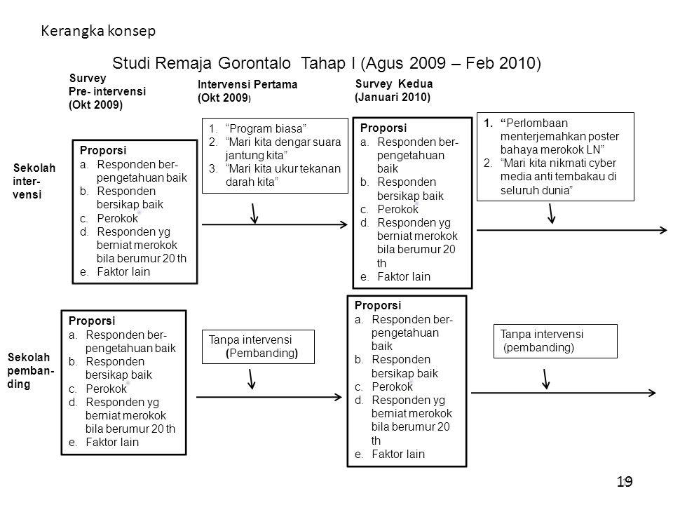 Studi Remaja Gorontalo Tahap I (Agus 2009 – Feb 2010)
