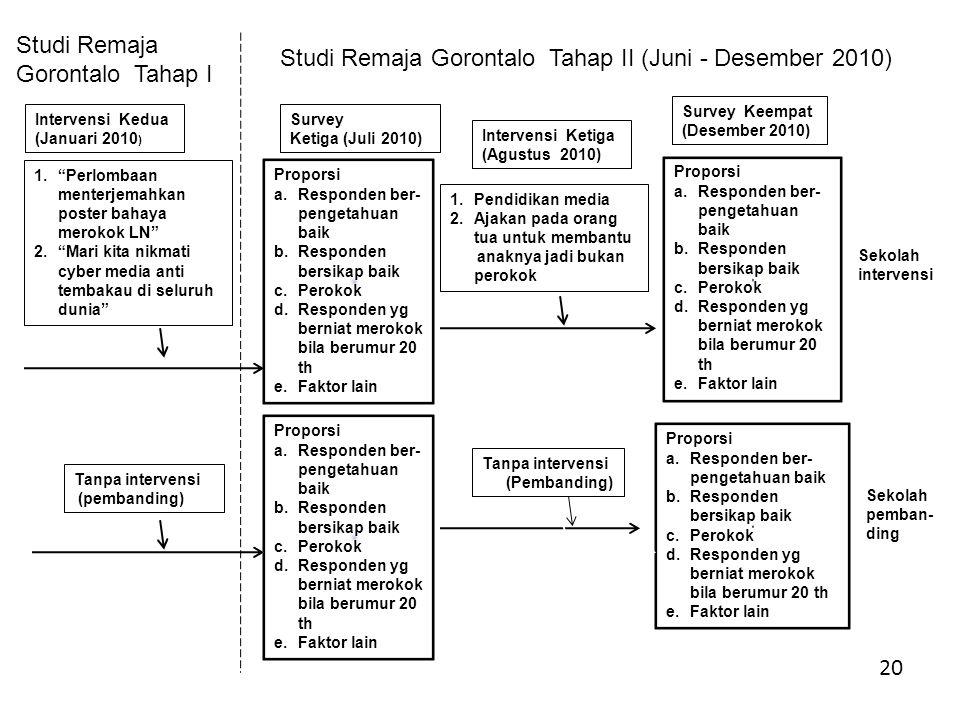 Studi Remaja Gorontalo Tahap II (Juni - Desember 2010)