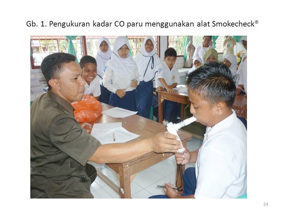 Gb. 1. Pengukuran kadar CO paru menggunakan alat Smokecheck®