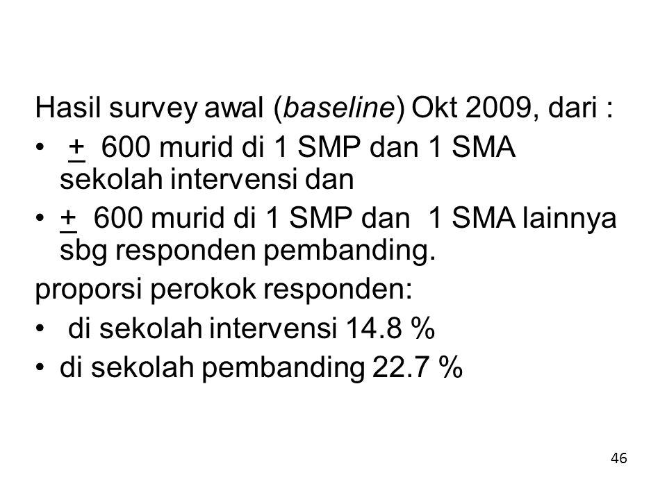 Hasil survey awal (baseline) Okt 2009, dari :