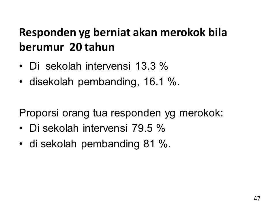 Responden yg berniat akan merokok bila berumur 20 tahun