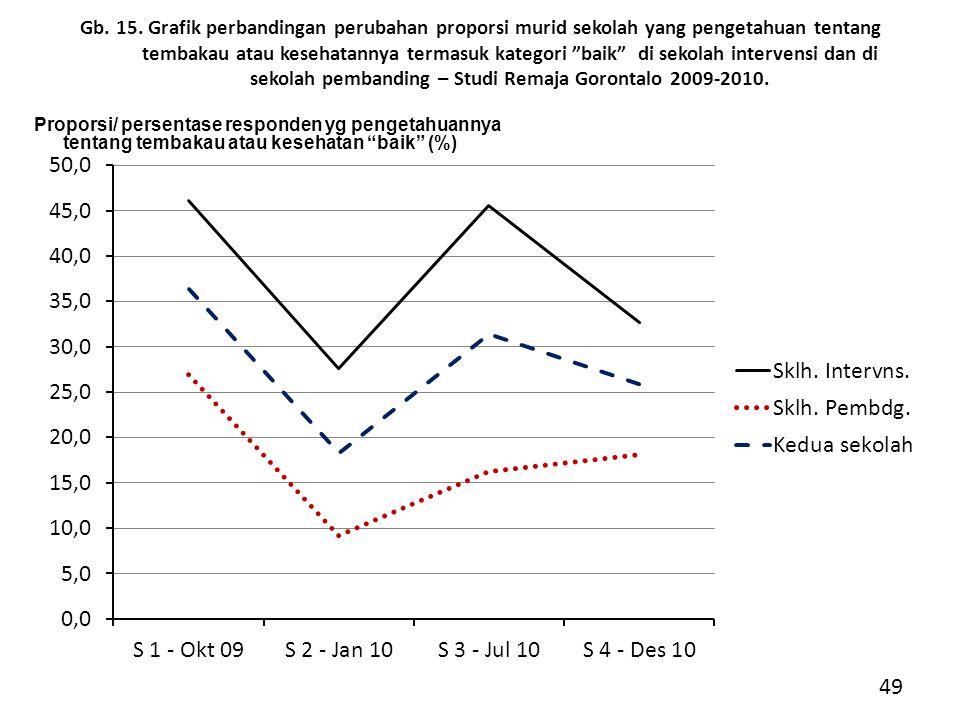 Gb. 15. Grafik perbandingan perubahan proporsi murid sekolah yang pengetahuan tentang tembakau atau kesehatannya termasuk kategori baik di sekolah intervensi dan di sekolah pembanding – Studi Remaja Gorontalo 2009-2010.