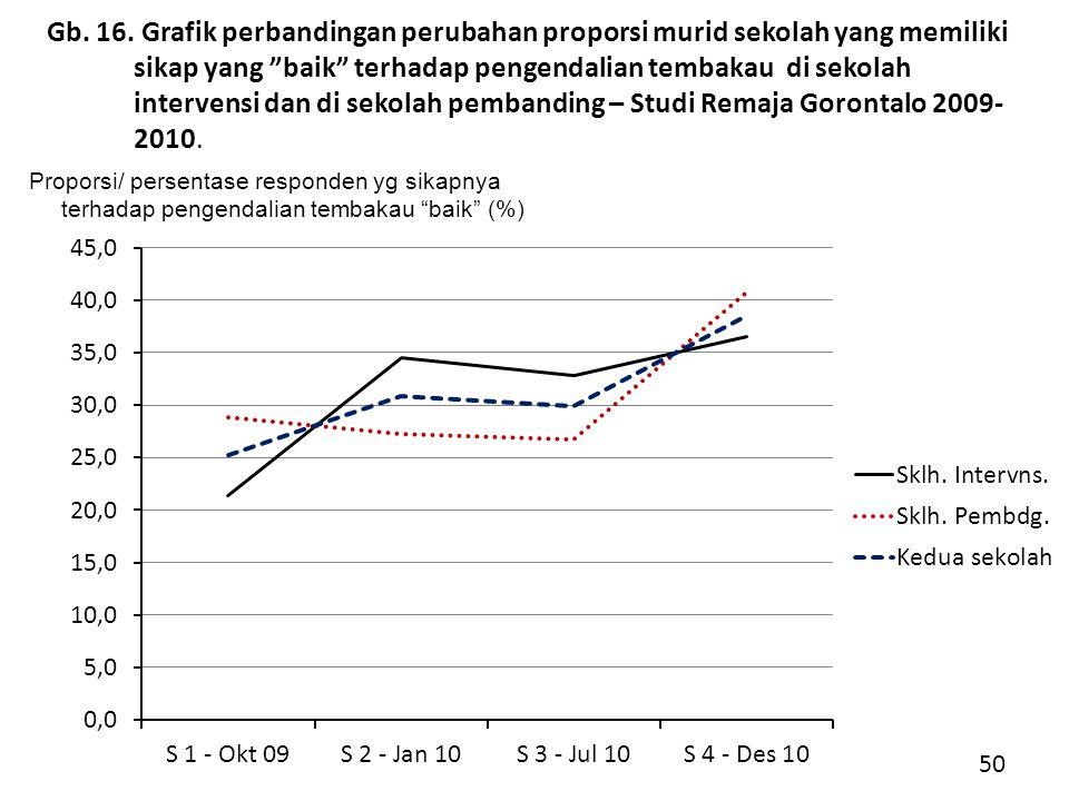 Gb. 16. Grafik perbandingan perubahan proporsi murid sekolah yang memiliki sikap yang baik terhadap pengendalian tembakau di sekolah intervensi dan di sekolah pembanding – Studi Remaja Gorontalo 2009-2010.