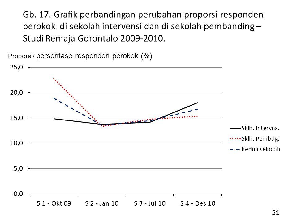 Gb. 17. Grafik perbandingan perubahan proporsi responden perokok di sekolah intervensi dan di sekolah pembanding – Studi Remaja Gorontalo 2009-2010.