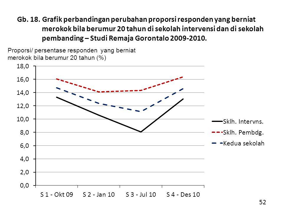 Gb. 18. Grafik perbandingan perubahan proporsi responden yang berniat merokok bila berumur 20 tahun di sekolah intervensi dan di sekolah pembanding – Studi Remaja Gorontalo 2009-2010.