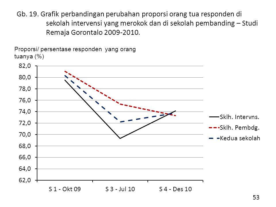 Gb. 19. Grafik perbandingan perubahan proporsi orang tua responden di sekolah intervensi yang merokok dan di sekolah pembanding – Studi Remaja Gorontalo 2009-2010.