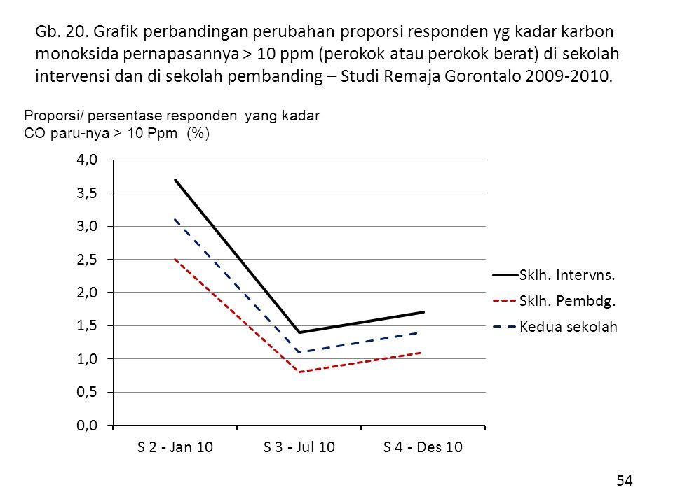 Gb. 20. Grafik perbandingan perubahan proporsi responden yg kadar karbon monoksida pernapasannya > 10 ppm (perokok atau perokok berat) di sekolah intervensi dan di sekolah pembanding – Studi Remaja Gorontalo 2009-2010.