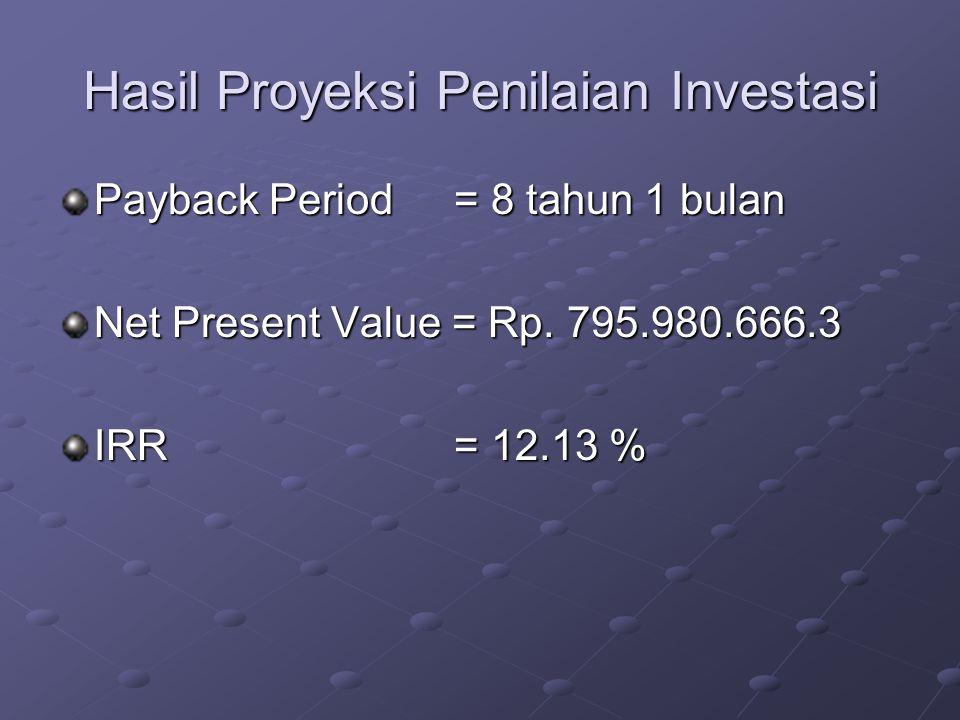Hasil Proyeksi Penilaian Investasi