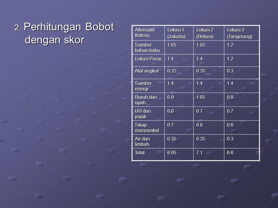 2. Perhitungan Bobot dengan skor