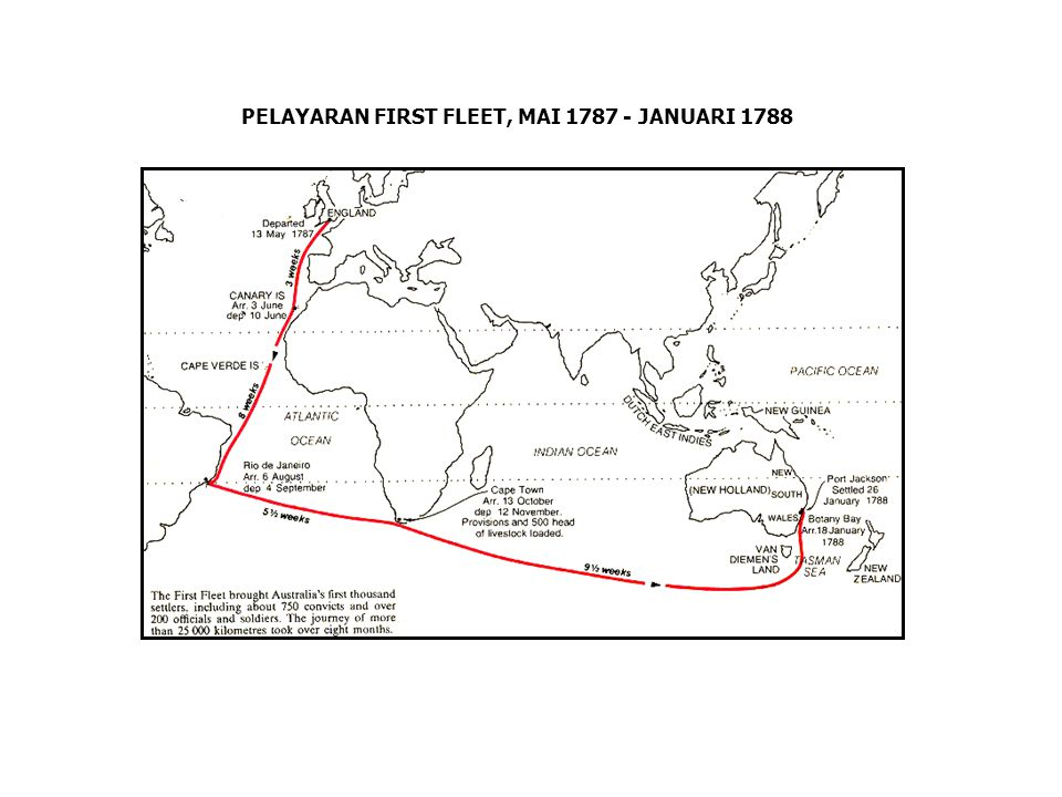 PELAYARAN FIRST FLEET, MAI 1787 - JANUARI 1788