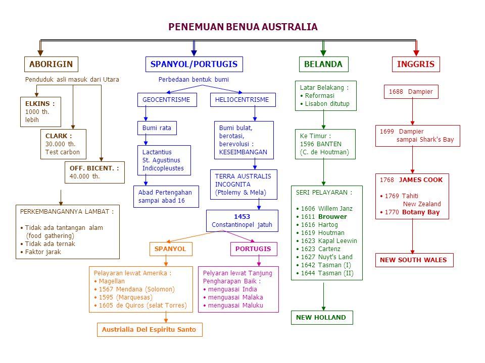 PENEMUAN BENUA AUSTRALIA