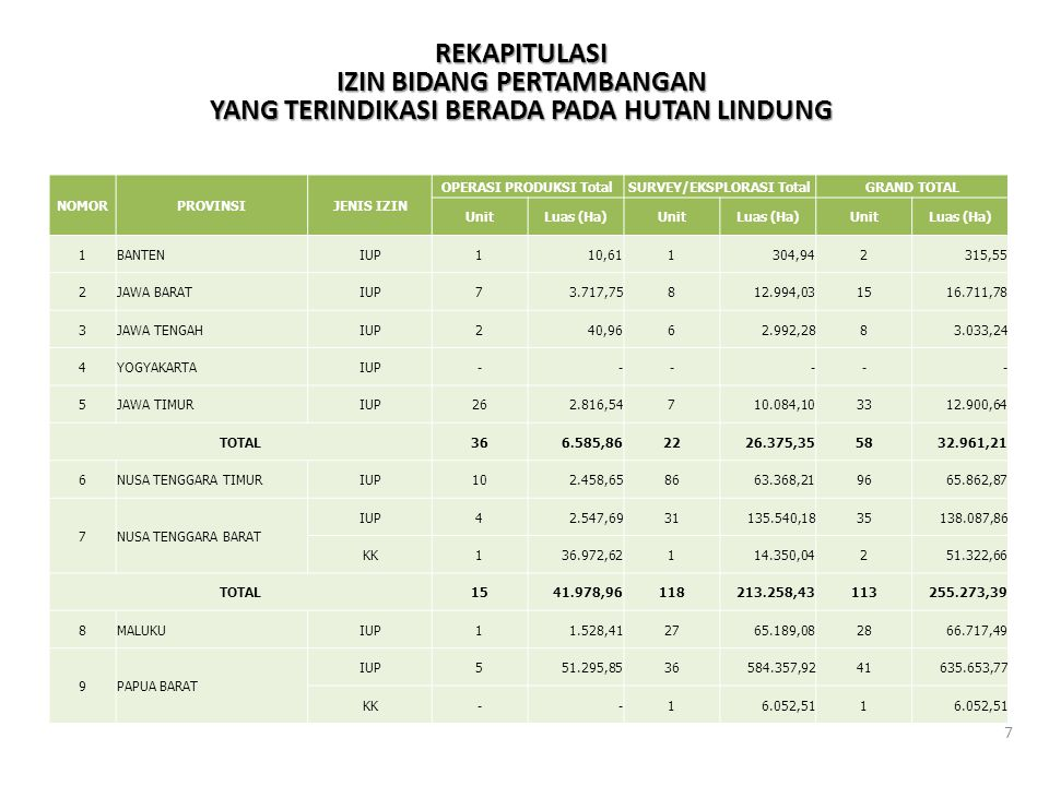 OPERASI PRODUKSI Total SURVEY/EKSPLORASI Total