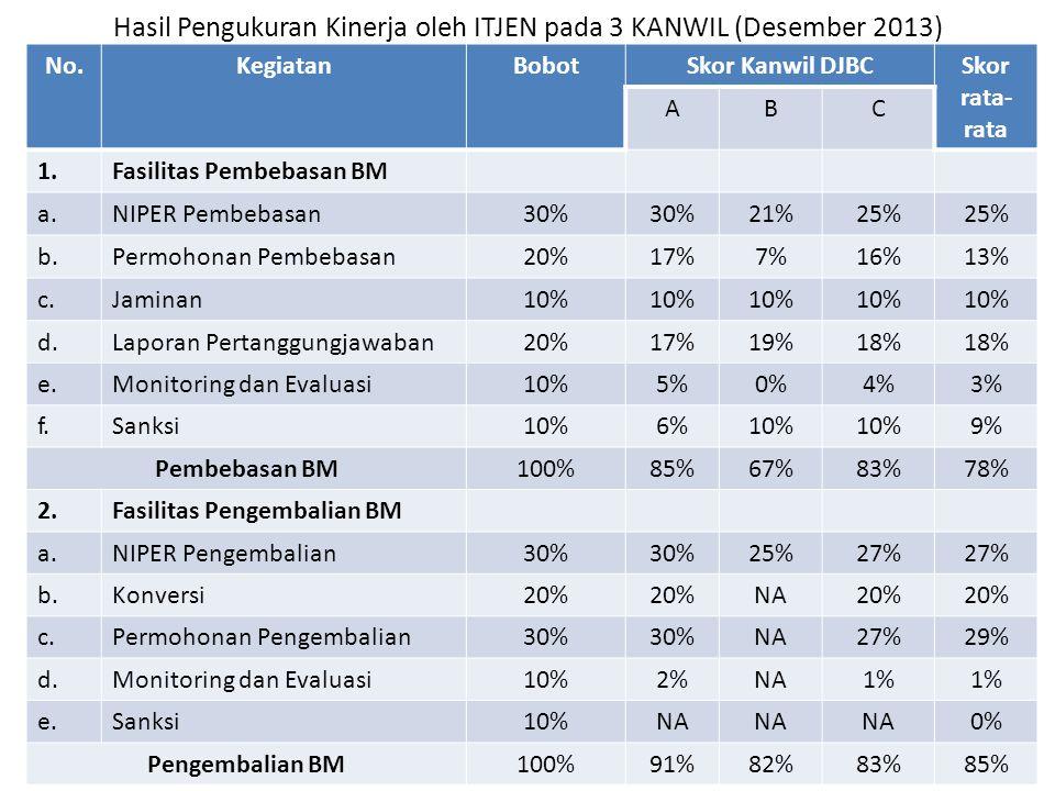 Hasil Pengukuran Kinerja oleh ITJEN pada 3 KANWIL (Desember 2013)