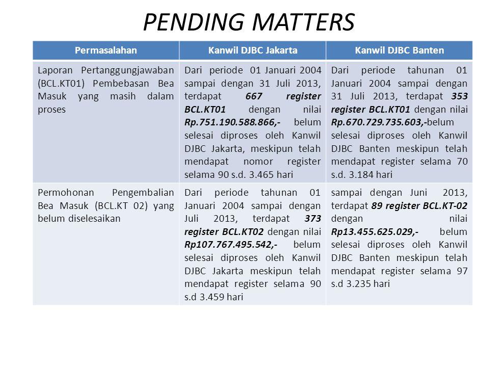 PENDING MATTERS Permasalahan Kanwil DJBC Jakarta Kanwil DJBC Banten
