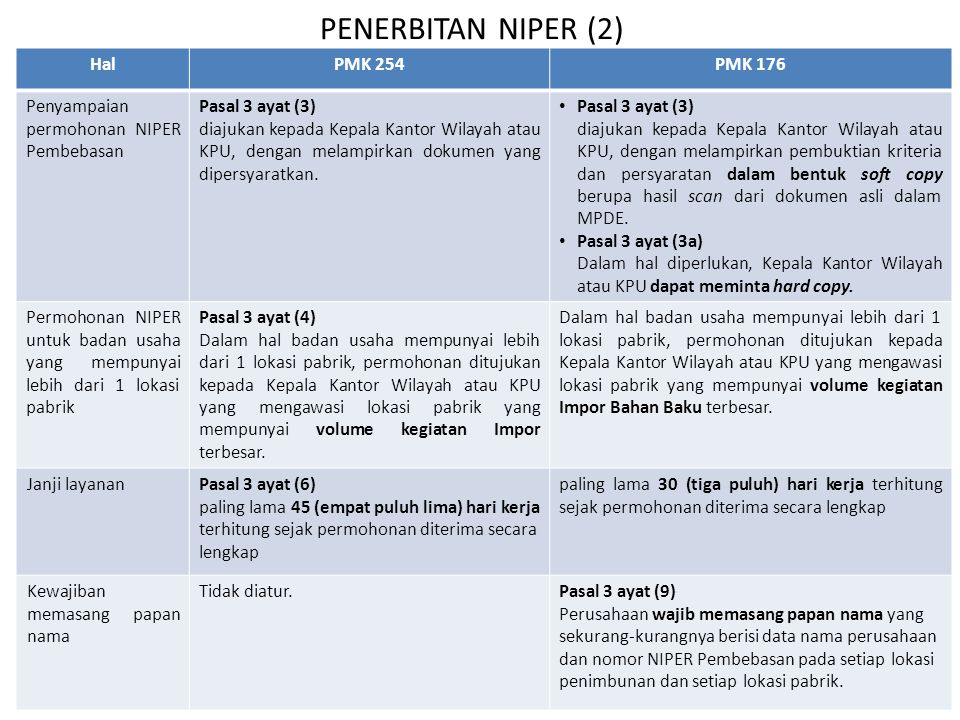 PENERBITAN NIPER (2) Hal PMK 254 PMK 176