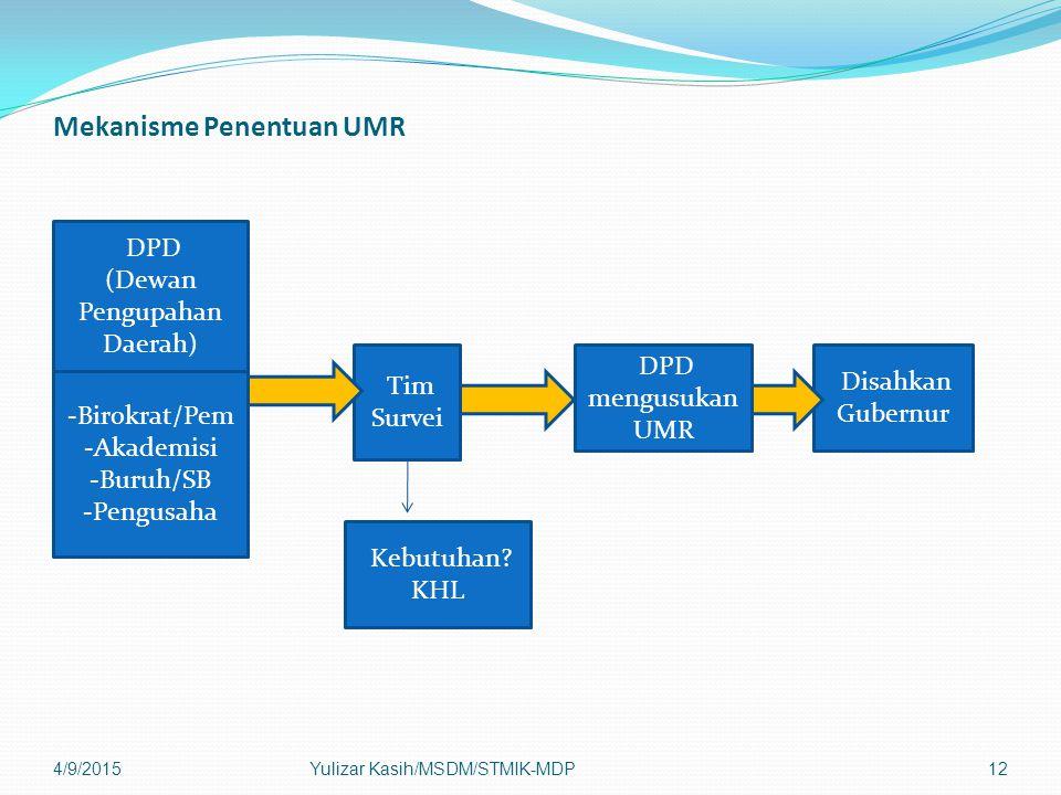 Mekanisme Penentuan UMR