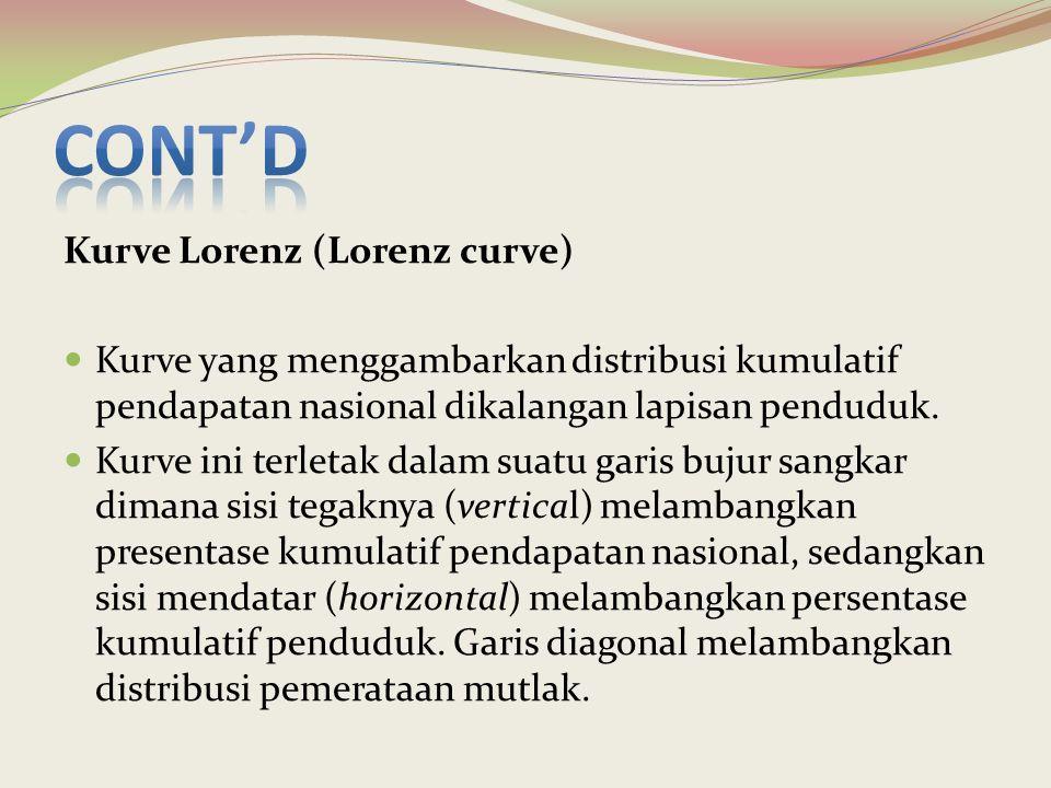 Cont'd Kurve Lorenz (Lorenz curve)