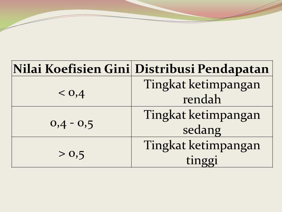 Distribusi Pendapatan