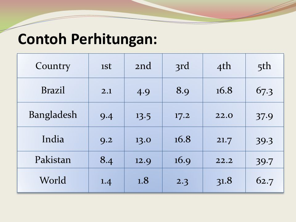Contoh Perhitungan: Country 1st 2nd 3rd 4th 5th Brazil 2.1 4.9 8.9