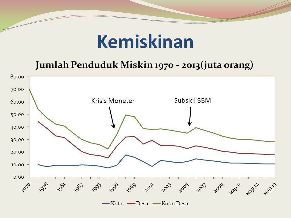 Kemiskinan Krisis Moneter Subsidi BBM
