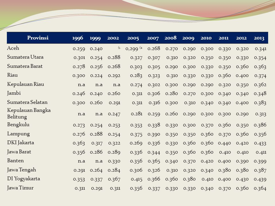 Provinsi 1996. 1999. 2002. 2005. 2007. 2008. 2009. 2010. 2011. 2012. 2013. Aceh. 0.259.