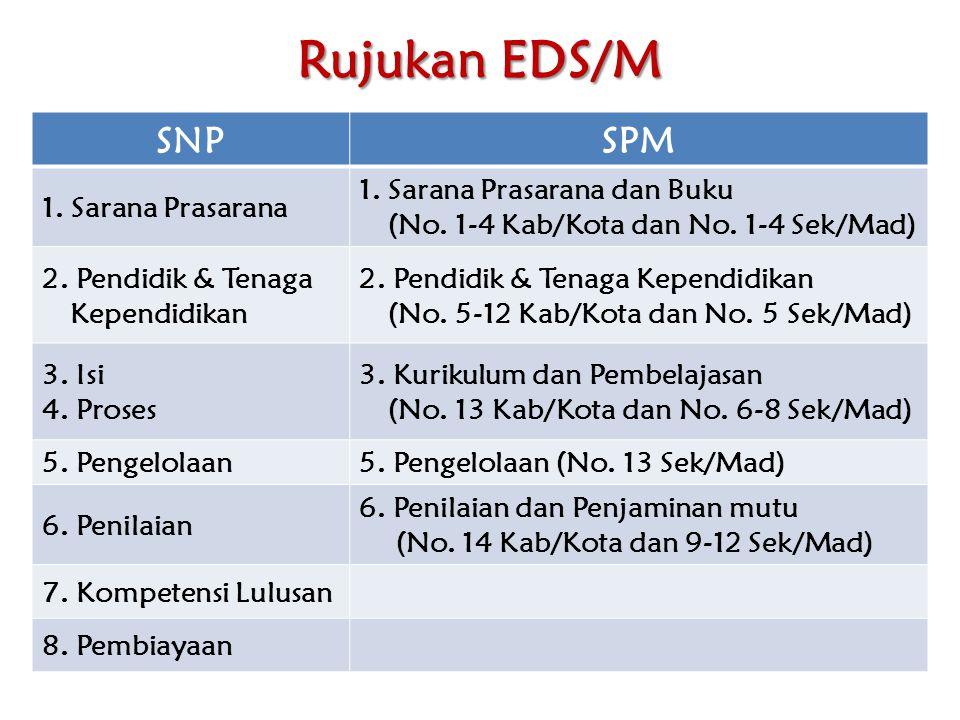 Rujukan EDS/M SNP SPM 1. Sarana Prasarana